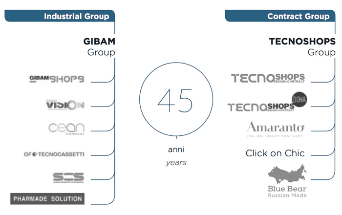 903879e669 The Gibam Group, boasts 45 years' experience in the shop furnishing sector  and is the powerhouse behind Tecnoshops Design and Contract, the leading  name in ...